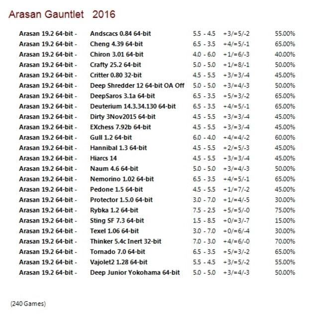 Arasan 19.2 64-bit Gauntlet for CCRL 40/40 Arasan_19_2_64_bit_Gauntlet