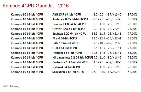 Komodo 10 64-bit 4CPU Gauntlet for CCRL 40/40 Komodo_10_64_bit_4_CPU_Gauntlet_Update_5