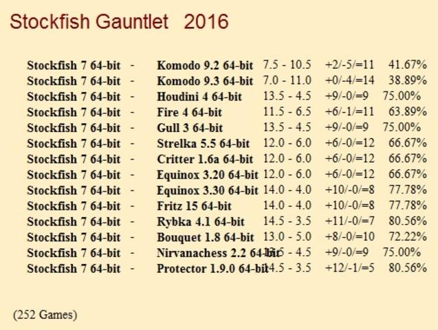 Stockfish 7 64-bit Gauntlet for CCRL 40/40 Stockfish_7_64_bit_Gauntlet_Update_3