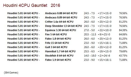 Houdini 5.01 64-bit 4CPU Gauntlet for CCRL 40/40 Houdini_5_01_64_bit_4_CPU_Gauntlet