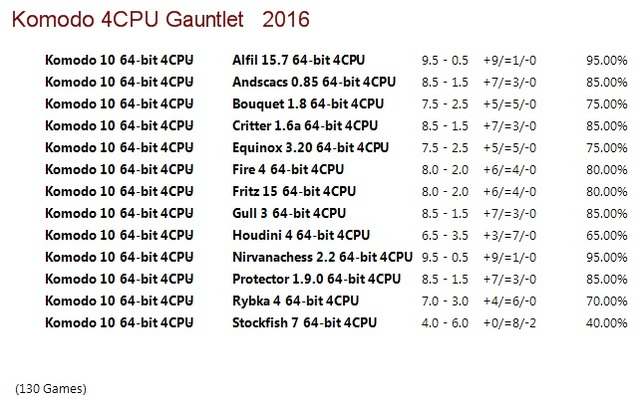 Komodo 10 64-bit 4CPU Gauntlet for CCRL 40/40 Komodo_10_64_bit_4_CPU_Gauntlet_Update_1