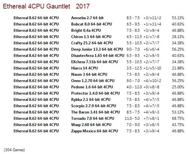 Ethereal 8.62 64-bit 4CPU Gauntlet for CCRL 40/40 Ethereal_8.62_64-bit_4_CPU_Gauntlet