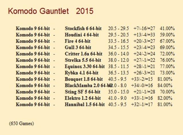 Komodo 9 64-bit 1CPU for CCRL 40/40 Komodo_9_64_bit_Gauntlet