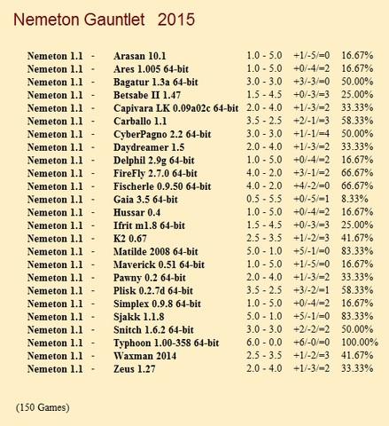 Nemeton 1.1 Gauntlets for CCRL 40/40 Nemeton_1_1_Gauntlet