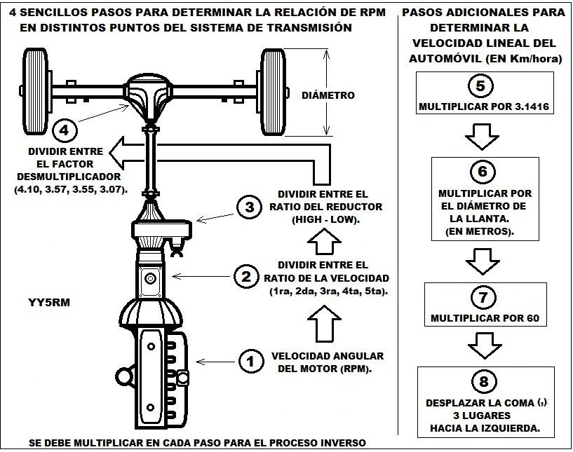 RELACIÓN DE ENGRANAJES DE LAS CAJAS JEEPS ( MANUALES Y AUTOMÁTICAS ) Relacion_de_engranajes-_A