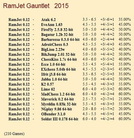 RamJet 0.12 Gauntlet for CCRL 40/40 Ram_Jet_0_12_Gauntlet