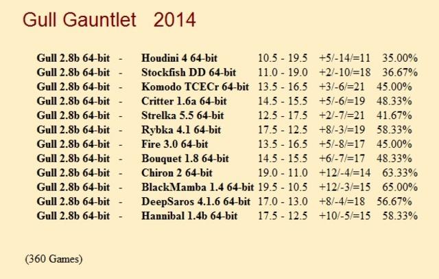 Gull 2.8b 64-bit Gauntlet for CCRL 40/40 Gull_Gauntlet