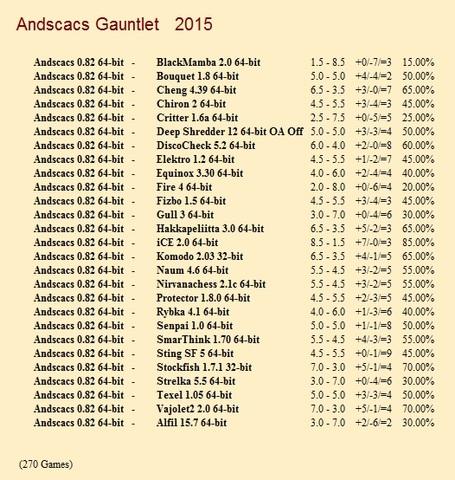 Andscacs 0.82 64-bit Gauntlet for CCRL 40/40 Andscacs_0_82_64_bit_Gauntlet