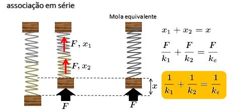 Força Elástica e a Lei de Hooke (Sistemas Massa-Mola) Panam