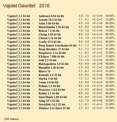 Vajolet2 2.1 64-bit Gauntlet for CCRL 40/40 Vajolet2_2_1_64_bit_Gauntlet