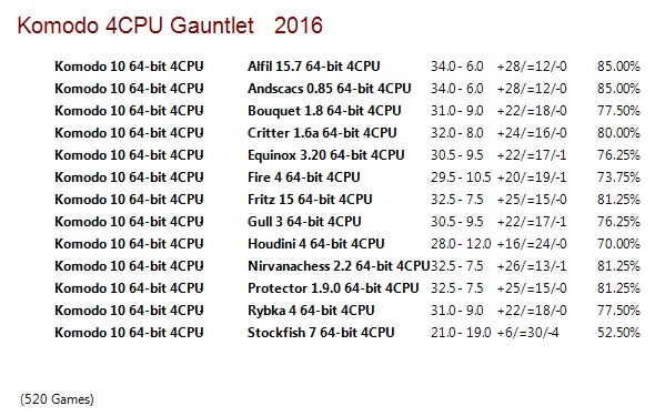 Komodo 10 64-bit 4CPU Gauntlet for CCRL 40/40 Komodo_10_64_bit_4_CPU_Gauntlet_Update_4