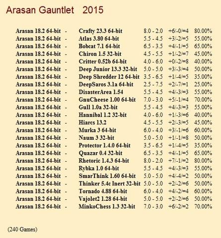 Arasan 18.2 64-bit Gauntlet for CCRL 40/40 Arasan_18_2_64_bit_Gauntlet