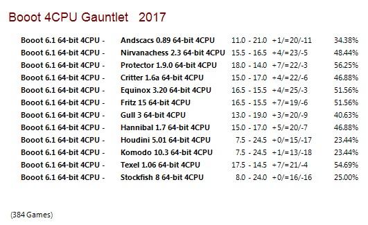 Booot 6.1 64-bit 4CPU Gauntlet for CCRL 40/40 Booot_6_1_64_bit_4_CPU_Gauntlet