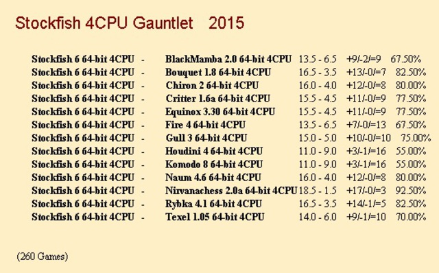 Stockfish 6 64-bit 4CPU Gauntlet for CCRL 40/40 Stockfish_6_64_bit_4_CPU_Gauntlet_1_260