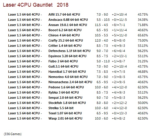 Laser 1.5 64-bit 4CPU Gauntlet for CCRL 40/40 Laser_1.5_64-bit_4_CPU_Gauntlet