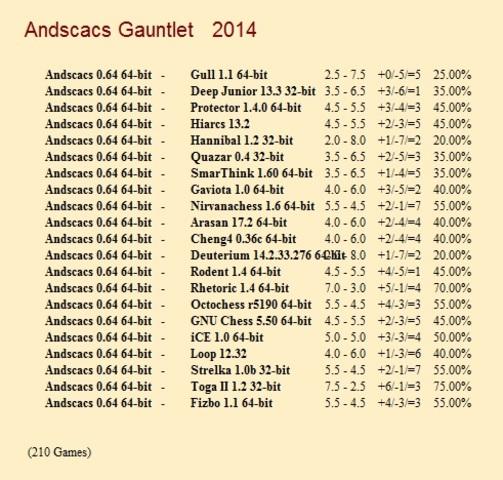 Andscacs 0.64 64-bit Gauntlet for CCRL 40/40 Andscacs_0_64_64_bit_Gauntlet