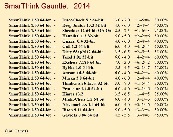 SmarThink 1.50 64-bit Gauntlet for CCRL 40/40 Smar_Think_Gauntlet