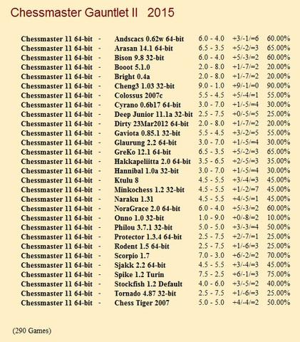 Chessmaster 11 64-bit Gauntlet for CCRL 40/40 Chessmaster_11_64_bit_Gauntlet