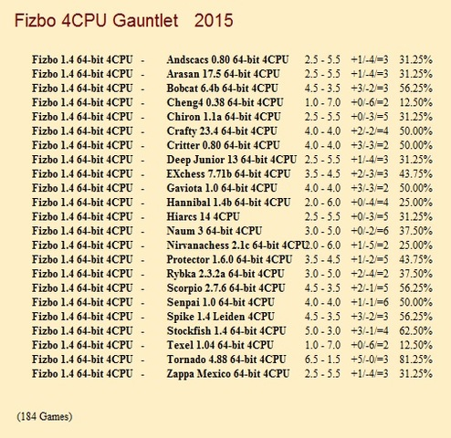 Fizbo 1.4 64-bit 4CPU Gauntlets for CCRL 40/40 Fizbo_1_4_64_bit_4_CPU_Gauntlet