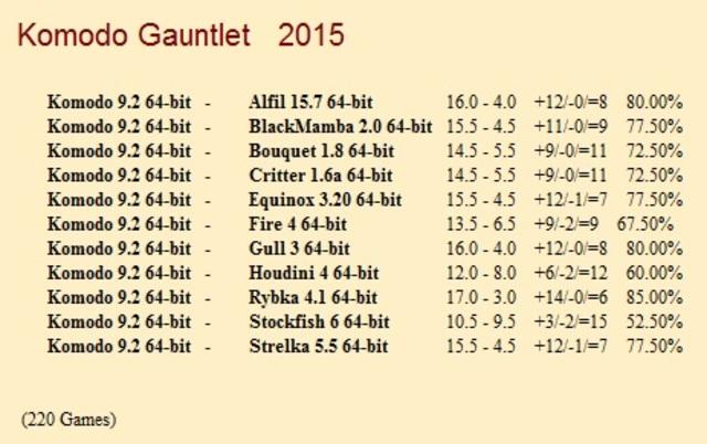 Komodo 9.2 64-bit Gauntlet for CCRL 40/40 Komodo_9_2_64_bit_Gauntlet_1_220