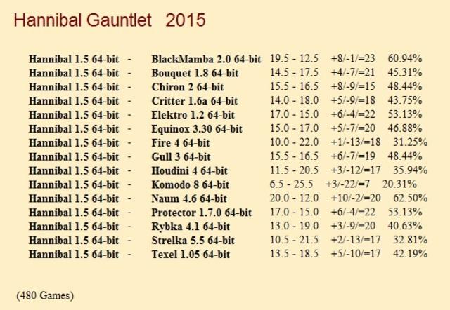 Hannibal 1.5 64-bit Gauntlet for CCRL 40/40 Hannibal_1_5_64_bit_Gauntlet