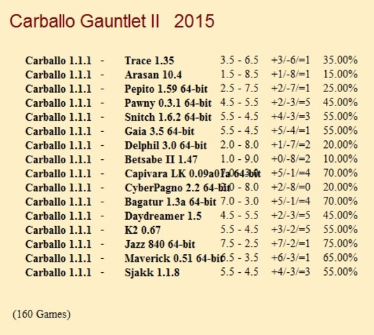 Carballo 1.1 Gauntlet for CCRL 40/40 Carballo_1_1_1_Gauntlet_II