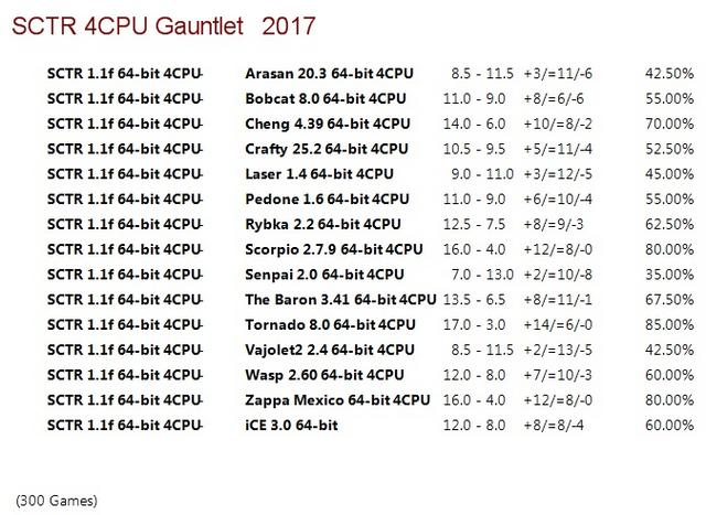 SCTR 1.1f 64-bit 4CPU Gauntlet for CCRL 40/40 SCTR_1.1f_64-bit_4_CPU_Gauntlet
