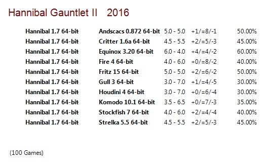 Hannibal 1.7 64-bit Gauntlet for CCRL 40/40 Hannibal_1_7_64_bit_Gauntlet_II
