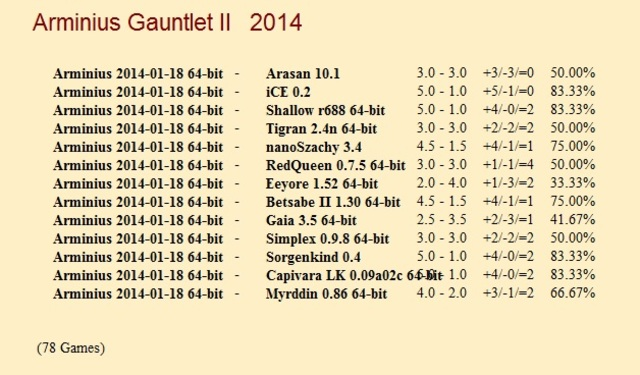 Arminius 2014-01-18 64-bit Gauntlets for CCRL 40/40 Arminius_2014_01_18_64_bit_Gauntlet_II