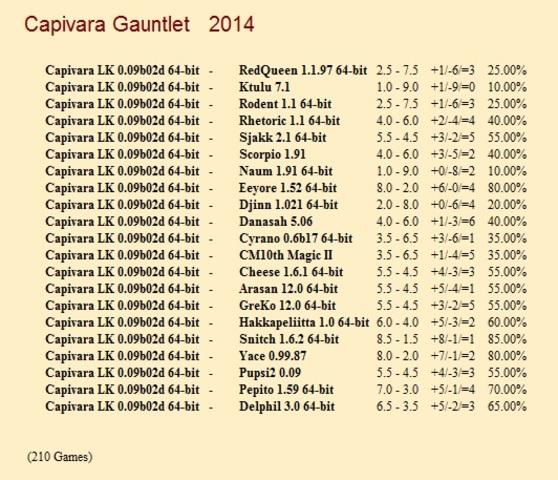Capivara LK 0.09b02d 64-bit Gauntlet for CCRL 40/40 Capivara_LK_0_09b02d_64_bit_Gauntlet