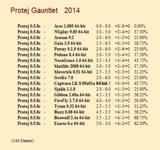 Protej 0.5.8c Gauntlet for CCRL 40/40 Protej_0_5_8c_Gauntlet