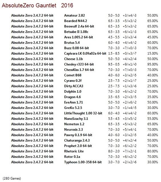 Absolute Zero 2.4.7.2 64-bit Gauntlet for CCRL 40/40 Absolute_Zero_2_4_7_2_64_bit_Gauntlet