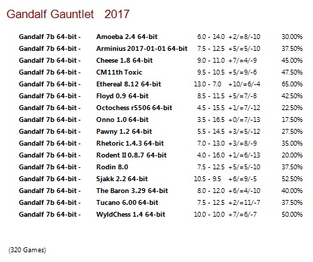 Gandalf 7b 64-bit Gauntlet for CCRL 40/40 Gandalf_7b_64-bit_Gauntlet