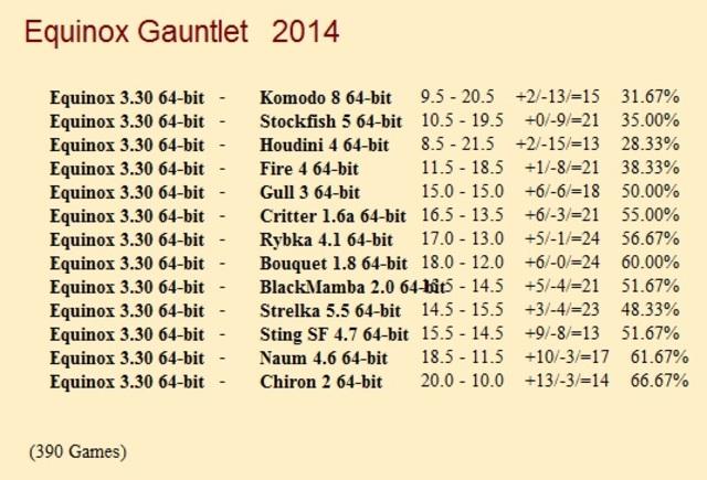 Equinox 3.30 64-bit Gauntlet for CCRL 40/40 Equinox_3_30_64_bit_Gauntlet