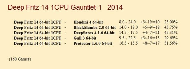 Deep Fritz 14 64-bit 1CPU Gauntlet for CCRL 40/40 Deep_Fritz_14_64_bit_1_CPU_Gauntlet