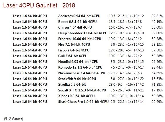Laser 1.6 64-bit 4CPU Gauntlet for CCRL 40/40 Laser_1.6_64-bit_4_CPU_Gauntlet