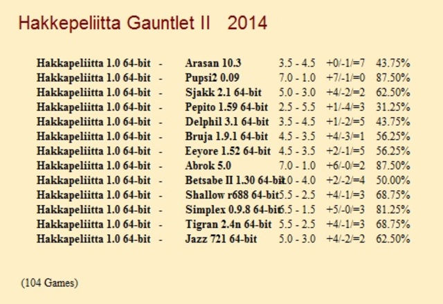 Hakkapeliitta 1.0 64-bit Gauntlets for CCRL 40/40 Hakkapeliitta_1_0_64_bit_Gauntlet_II
