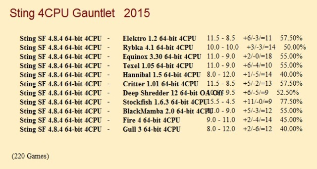 Sting SF 4.8.4 64-bit 4CPU Gauntlet for CCRL 40/40 Sting_SF_4_8_4_64_bit_4_CPU_Gauntlet