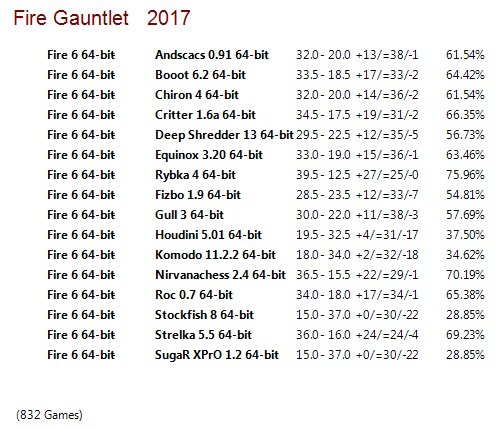 Fire 6 64-bit Gauntlet for CCRL 40/40 Fire_6_64-bit_Gauntlet