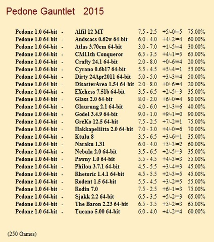 Pedone 1.0 64-bit Gauntlet for CCRL 40/40 Pedone_1_0_64_bit_Gauntlet