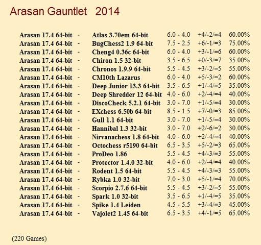 Arasan 17.4 64-bit Gauntlet for CCRL 40/40 Arasan_17_4_64_bit_Gauntlet
