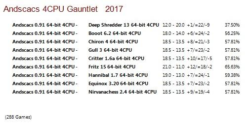 Andscacs 0.91 64-bit 4CPU Gauntlet for CCRL 40/40 Andscacs_0.91_64-bit_4_CPU_Gauntlet