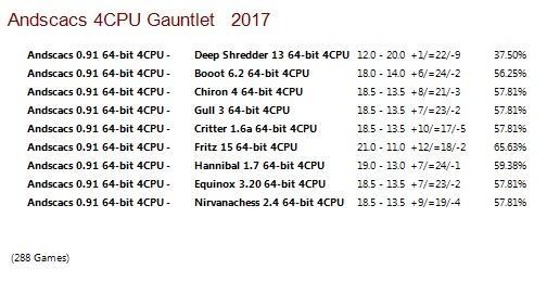Andscacs 0.91 64-bit 4CPU Gauntlet for CCRL 40/40 Andscacs_0.91_64-bit_4_CPU_Gauntlet