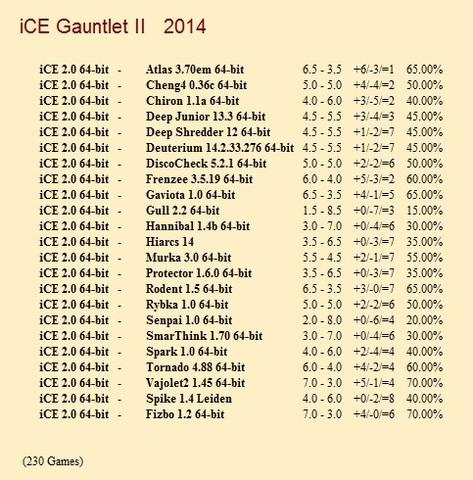 iCE 2.0 64-bit Gauntlets for CCRL 40/40 I_CE_2_0_64_bit_Gauntlet_II