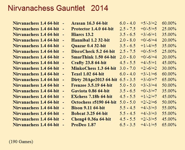 Nirvanachess 1.4 64-bit gauntlet for CCRL 40/40 Nirvanachess_Gauntlet