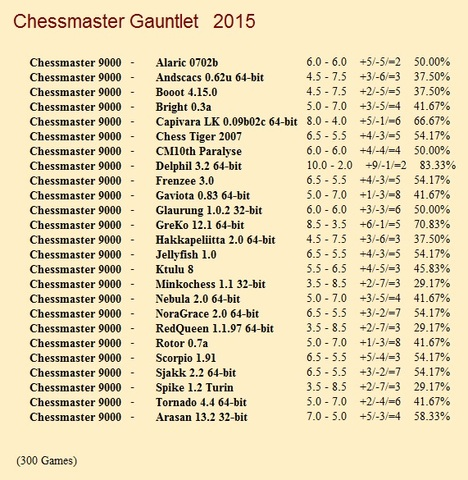 Chessmaster 9000 Gauntlet for CCRL 40/40 Chessmaster_9000_Gauntlet