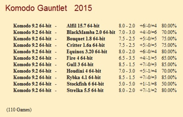 Komodo 9.2 64-bit Gauntlet for CCRL 40/40 Komodo_9_2_64_bit_Gauntlet_1_110