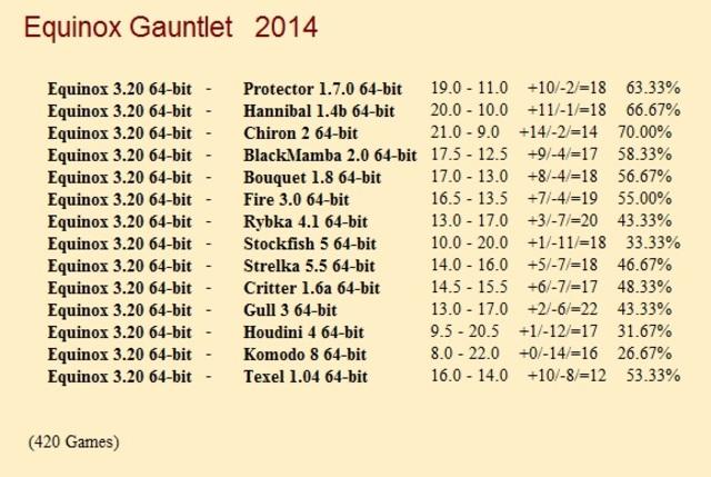 Equinox 3.20 64-bit Gauntlet for CCRL 40/40 Equinox_3_20_64_bit_Gauntlet