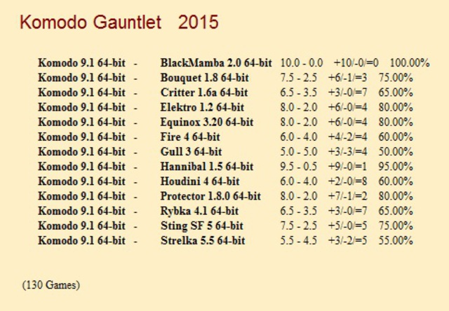 Komodo 9.1 64-bit 1CPU Gauntlet for CCRL 40/40 Komodo_9_1_64_bit_Gauntlet_1_130