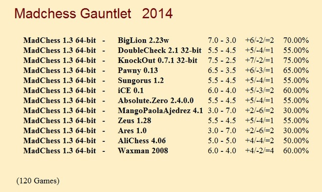 MadChess 1.3 64-bit Gauntlet for CCRL 40/40 Mad_Chess_1_3_64_bit_Gauntlet